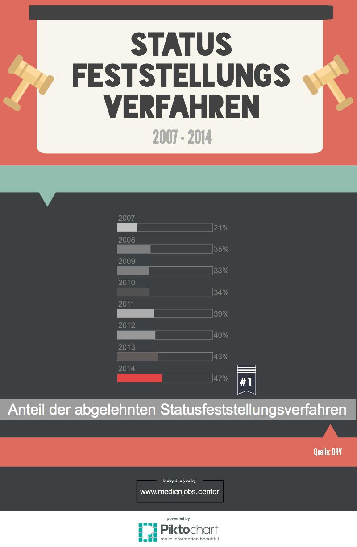 Anteil der abgelehnten Statusfeststellungen 2007 bis 2014