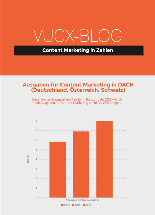 Content Marketing in Zahlen